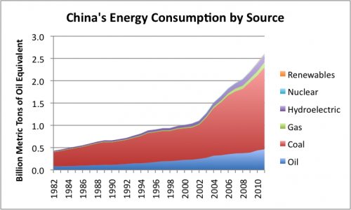 china-energy-consumption-by-source-e1347409856398